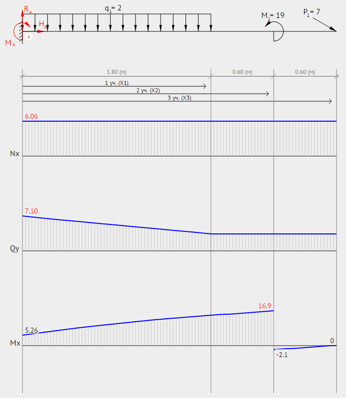 Cantilever Beam Free Body Diagram