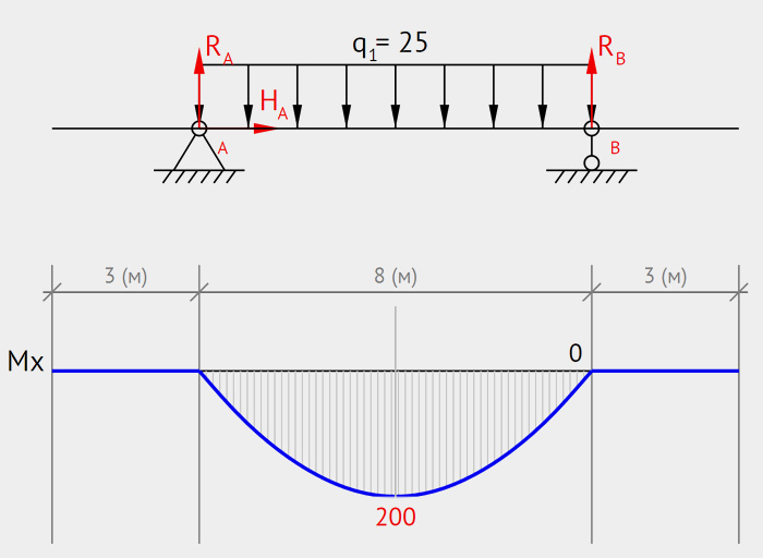Beam Guru Beam Calculator Online Draws Bending Moment Shear Force